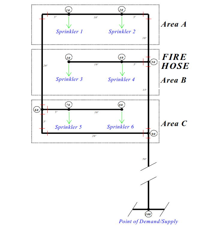 Fire Sample Reports