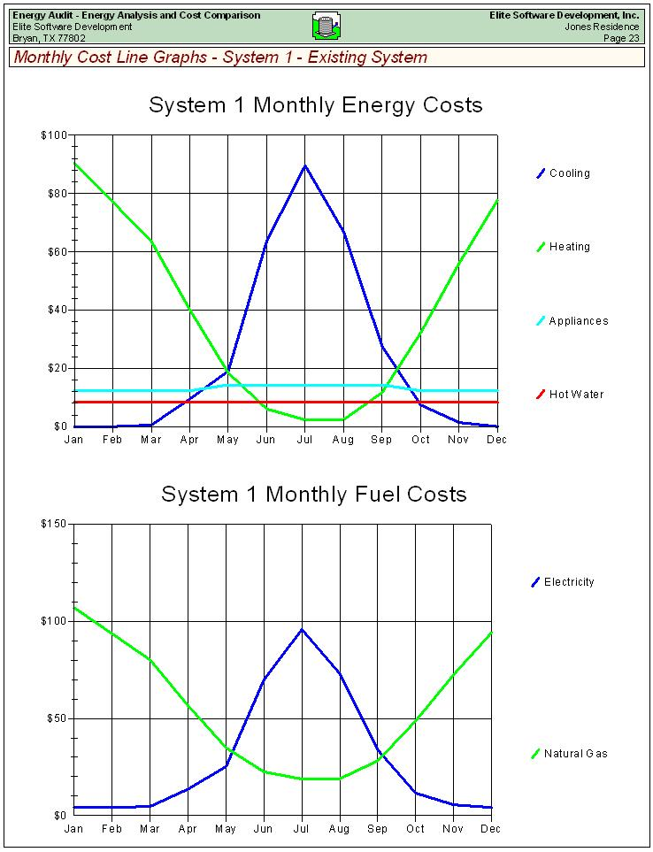 Technology Management Image: Energy Audit Sample Reports